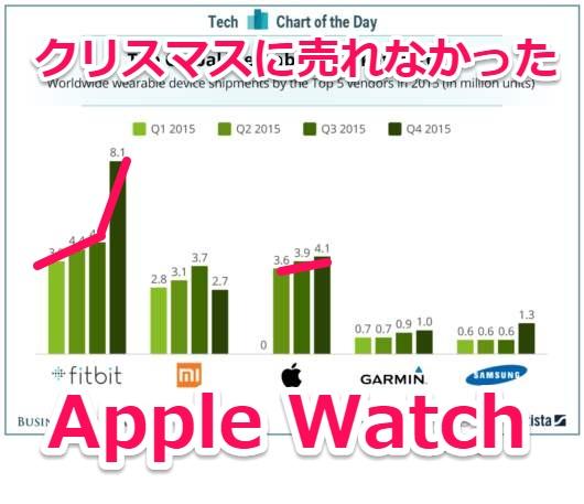 2015年クリスマスに売れなかったApple Watch、使い道が無く人々に失望された?