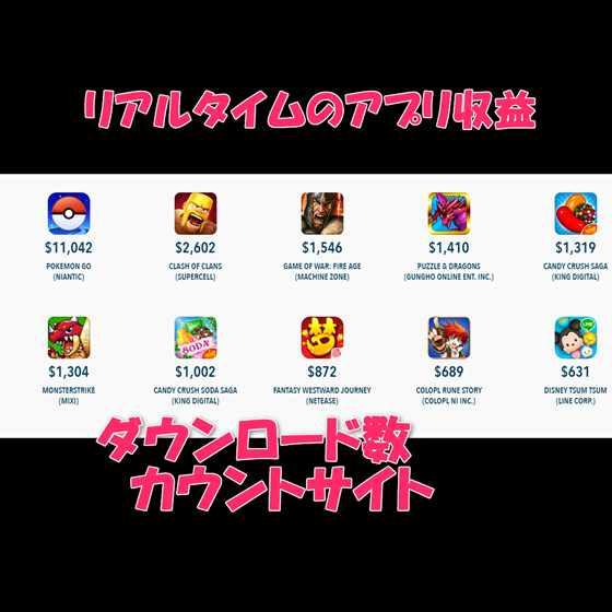 ポケモンGOの世界収益は毎秒2万円!モンスト2千円!リアルタイムに収益とDL数が見えるサイト