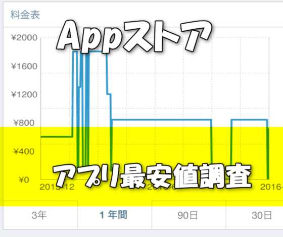 Appストアで欲しいアプリの価格推移を調べて最安値で購入できるアプリ『AppZapp Notify 』の使い方